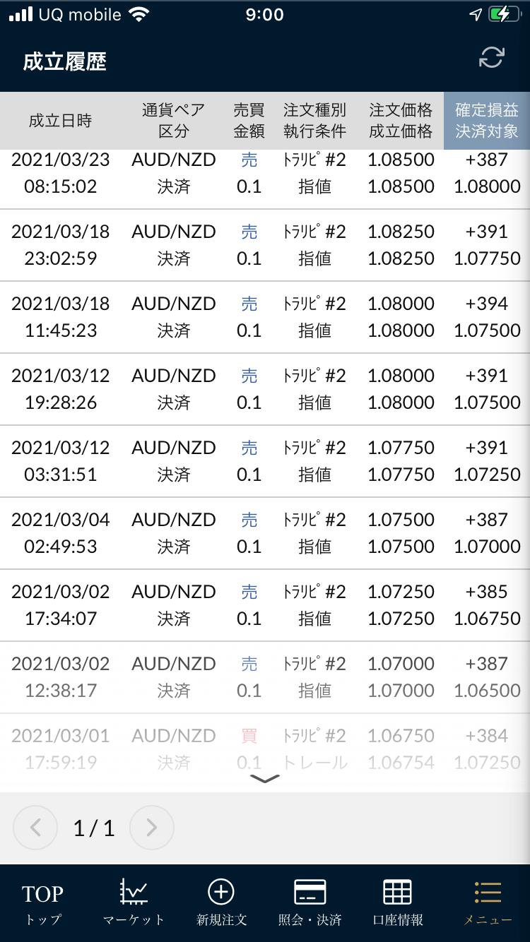 豪ドル/NZドル決済履歴